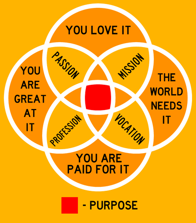 passion mission purpose illustration