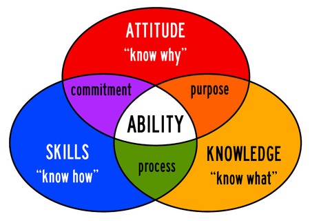 Ability illustration