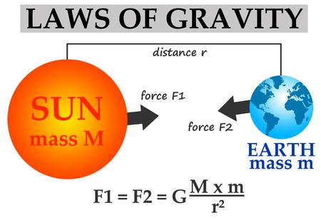 Ilustración de las leyes de gravedad