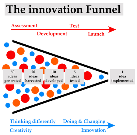 Innovation funnel illustration