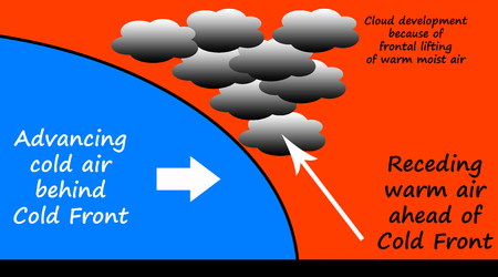 Weather cold front illustration