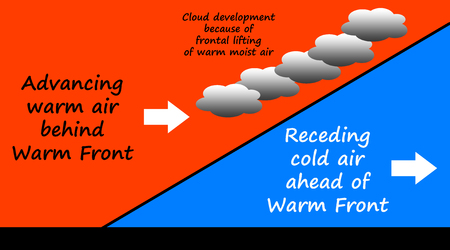 Weather warm front illustration