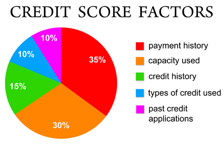 credit score factors illustration