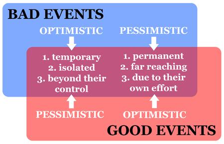 Bad good events illustration