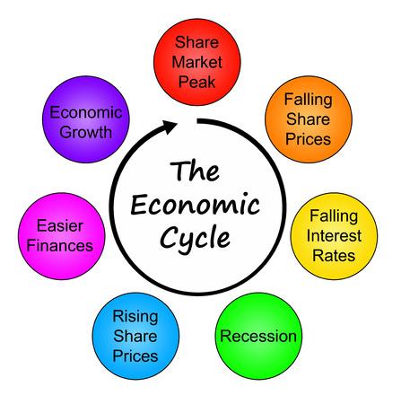 Economic cycle illustration