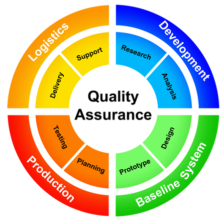 Quality assurance illustration