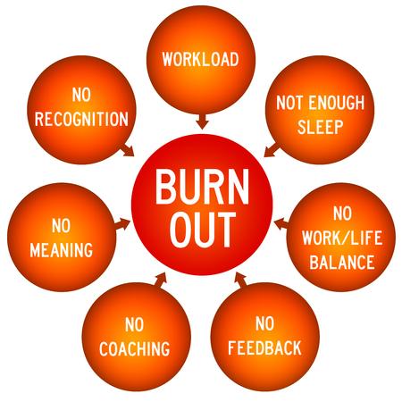 Burn out illustration Stock Photo