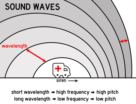 Sound waves illustration Stock Photo
