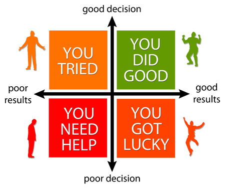 Decision and results illustration