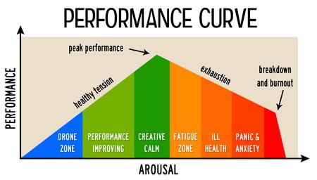 Performance curve illustration Stock Photo