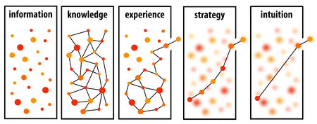 Information strategy illustration