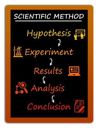 Science method illustration