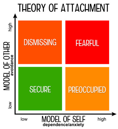 Attachment theory illustration