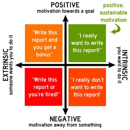 Positive motivation illustration Stock Photo