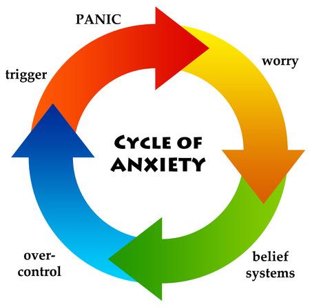 Anxiety circle illustration