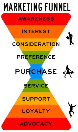 Ilustración de consumidor de embudo de marketing Foto de archivo