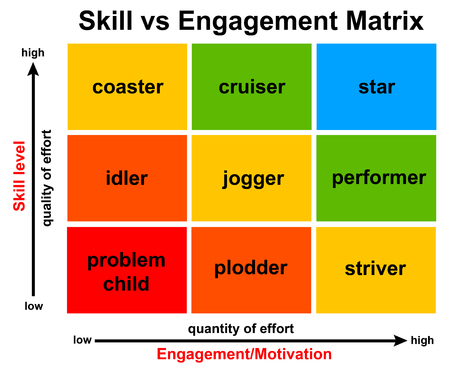 Employee skills engagement illustration 版權商用圖片 - 119630382