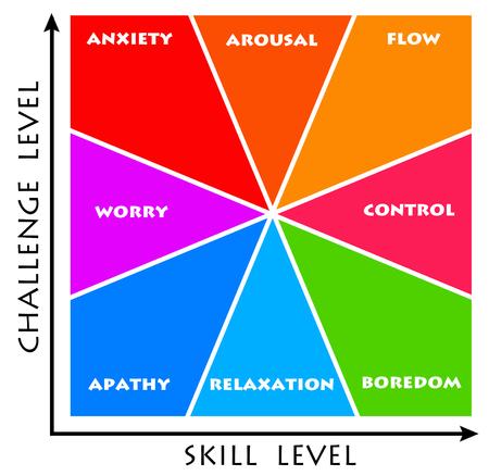 Skills and challenges illustration