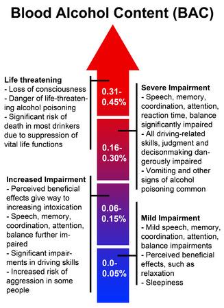 Blood alcohol content illustration Stock Photo