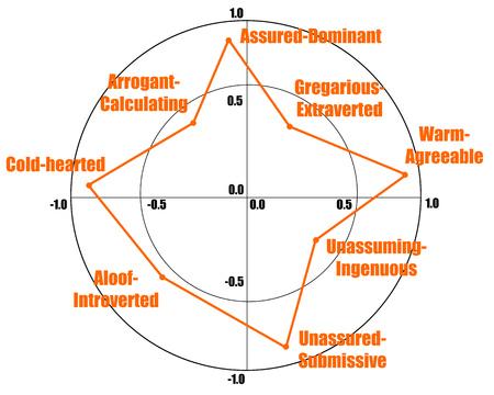 personality test illustration