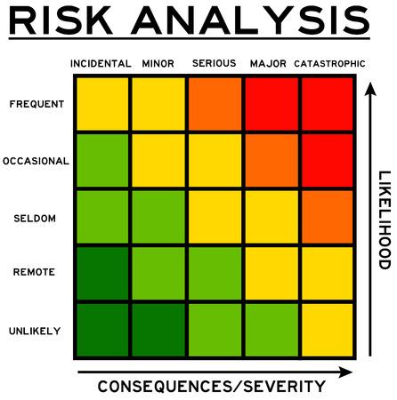 risk likelihood severity illustration