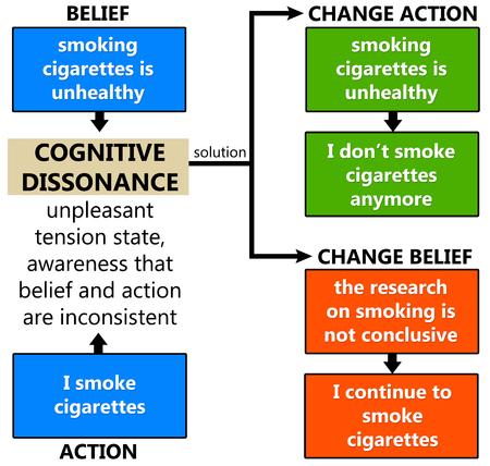 cognitive dissonance illustration Banco de Imagens