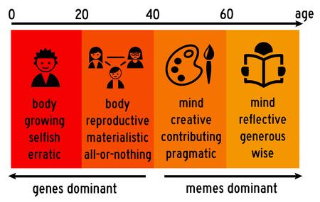 genes memes illustration