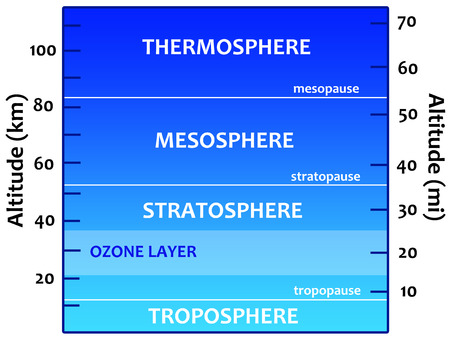 atmosphere illustration
