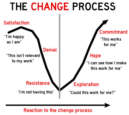 change process illustration