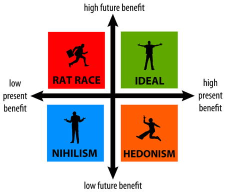present future benefits illustration Stok Fotoğraf