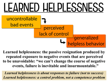 learned helplessness illustration Banque d'images