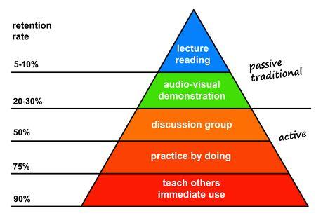 Learning methods illustration Stock fotó