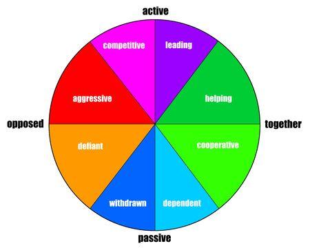 Personality illustration