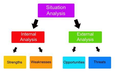 Situation analysis illustration
