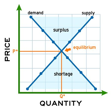 Supply demand illustration
