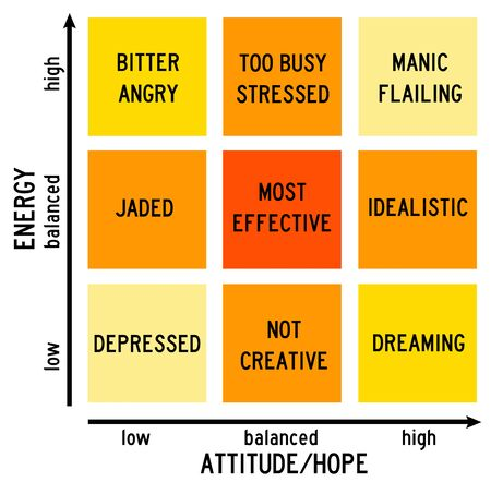 Attitude versus energy illustration