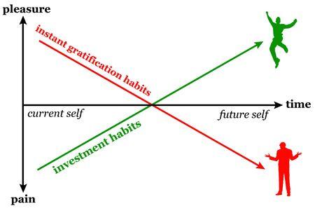 Gratification investment habits illustration