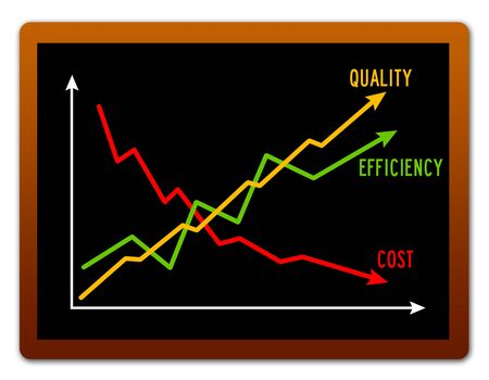 quality efficiency cost illustration