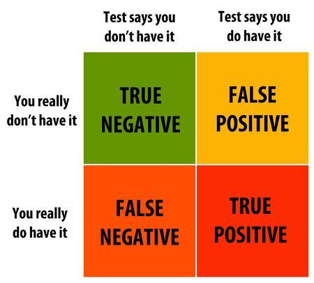 Test versus reality illustration