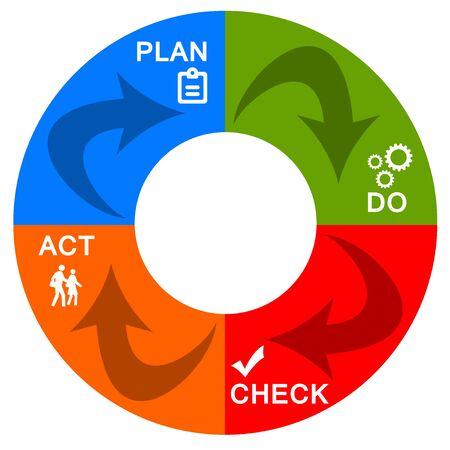 Plan do check act illustration