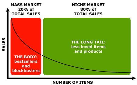 Niche market illustration