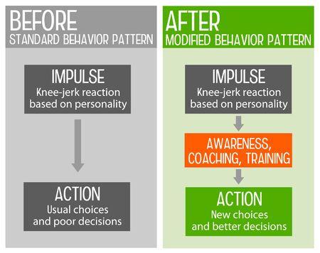 Behavior pattern illustration 版權商用圖片