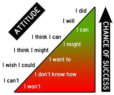 Attitude and success illustration