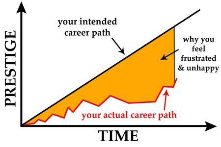 Career path illustration 版權商用圖片