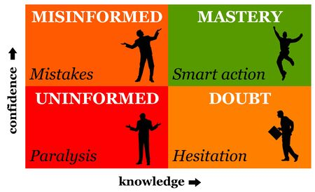 Confidence and knowledge illustration