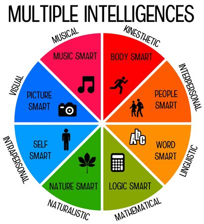 multiple intelligences illustration