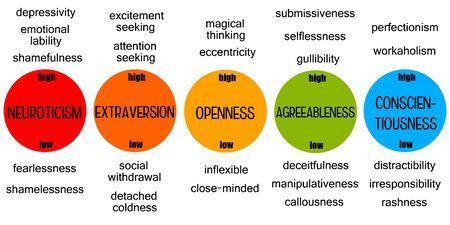 personality traits illustration Banco de Imagens