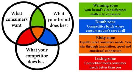 company competitor consumer illustration