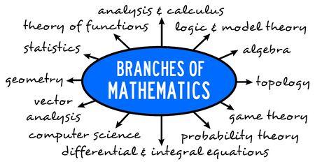 math branches illustration 版權商用圖片