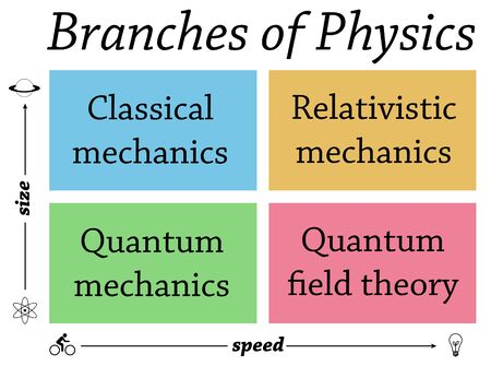physics branches illustration